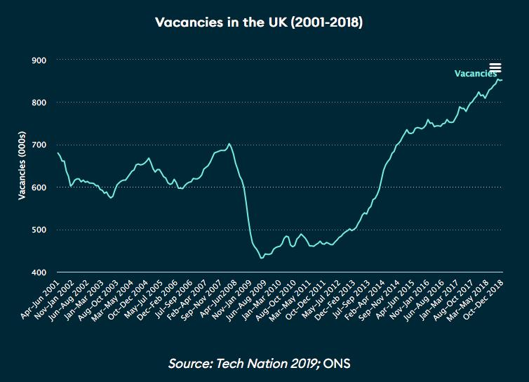 Переезд инженера в Великобританию: IT-сфера, рабочая виза, налоги - 4