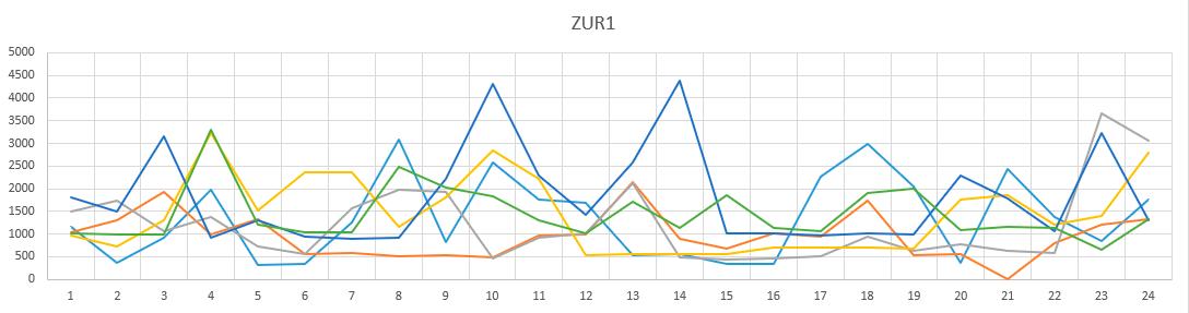 Как я собирал статистику по брутфорсу наших серверов и лечил их - 3
