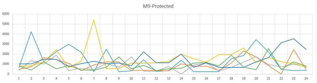 Как я собирал статистику по брутфорсу наших серверов и лечил их - 4