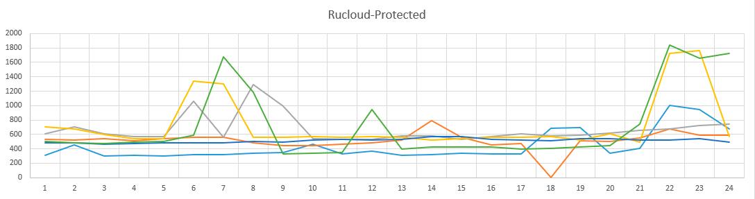 Как я собирал статистику по брутфорсу наших серверов и лечил их - 6