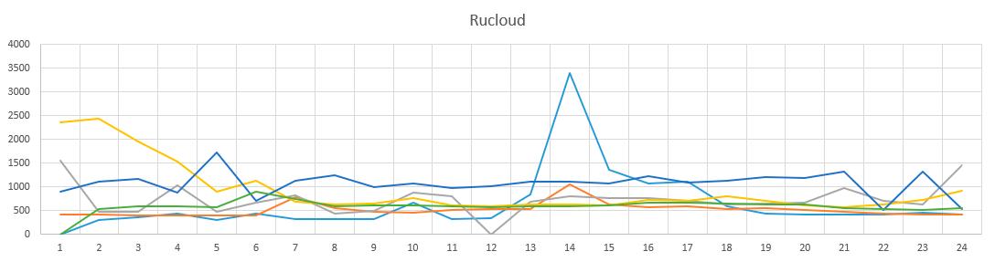 Как я собирал статистику по брутфорсу наших серверов и лечил их - 7