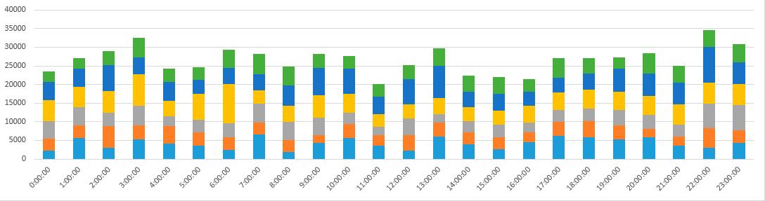 Как я собирал статистику по брутфорсу наших серверов и лечил их - 8