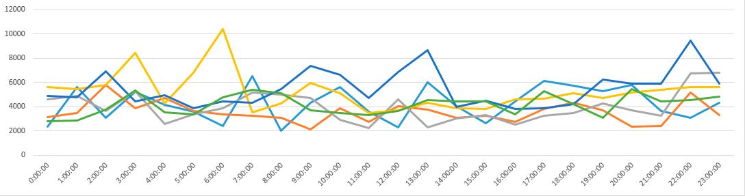 Как я собирал статистику по брутфорсу наших серверов и лечил их - 9