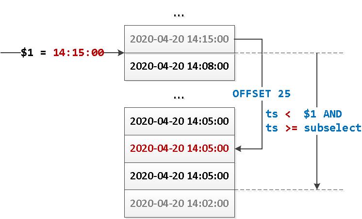 PostgreSQL 13: happy pagination WITH TIES - 3