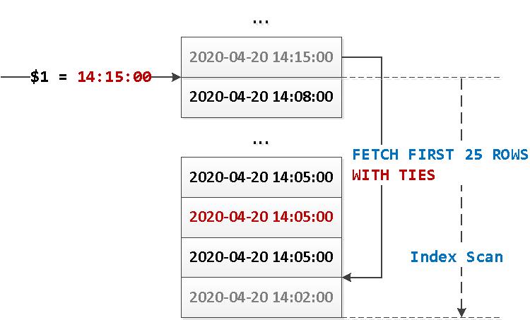 PostgreSQL 13: happy pagination WITH TIES - 5