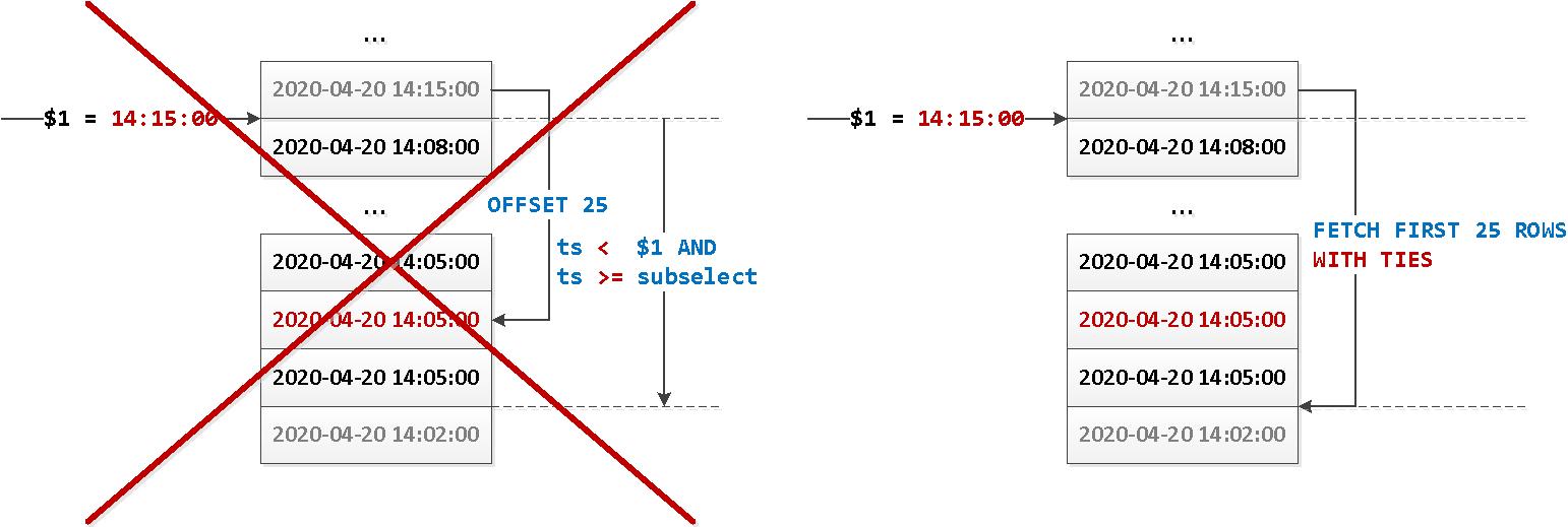 PostgreSQL 13: happy pagination WITH TIES - 1