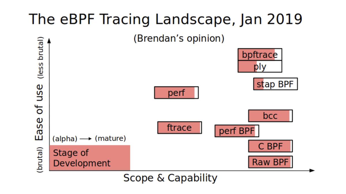 eBPF: современные возможности интроспекции в Linux, или Ядро больше не черный ящик - 10