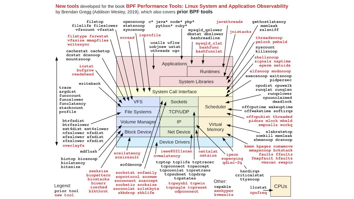 eBPF: современные возможности интроспекции в Linux, или Ядро больше не черный ящик - 11