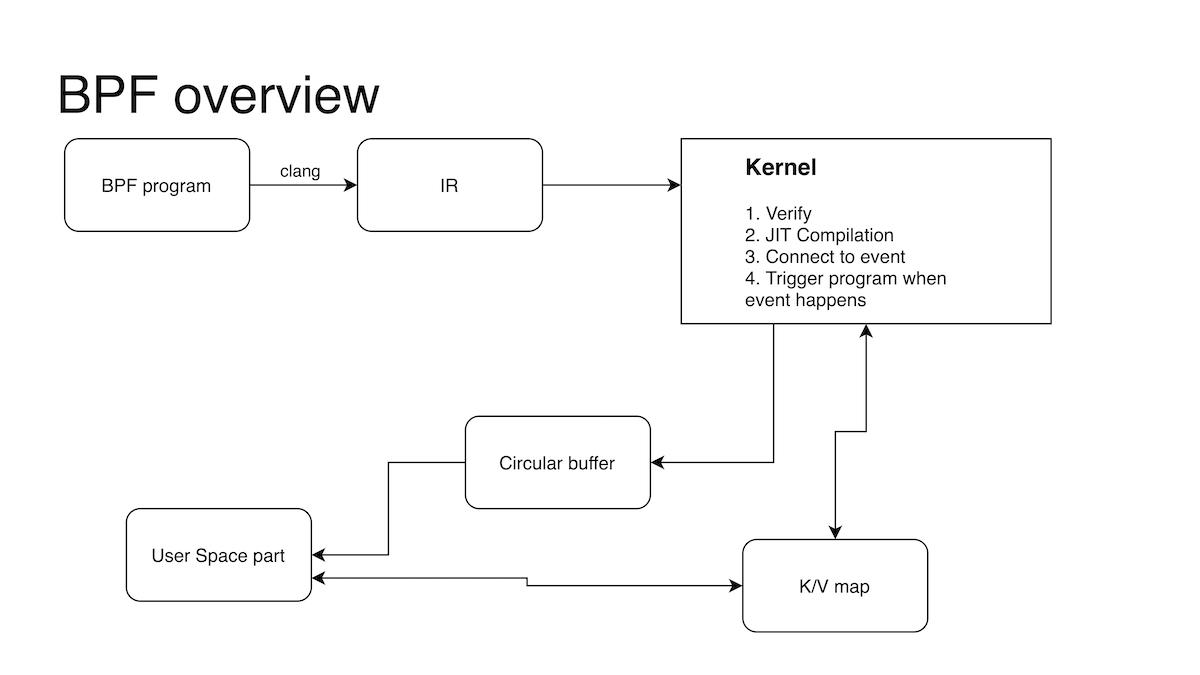 eBPF: современные возможности интроспекции в Linux, или Ядро больше не черный ящик - 6