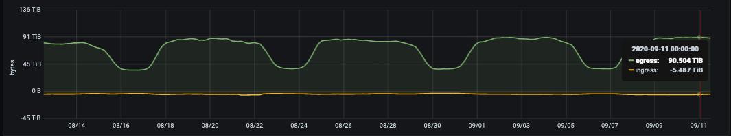 Наши выводы за год миграции GitLab.com на Kubernetes - 3