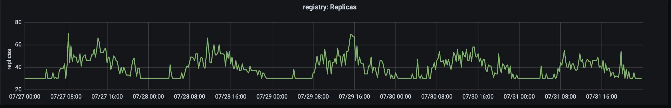 Наши выводы за год миграции GitLab.com на Kubernetes - 4