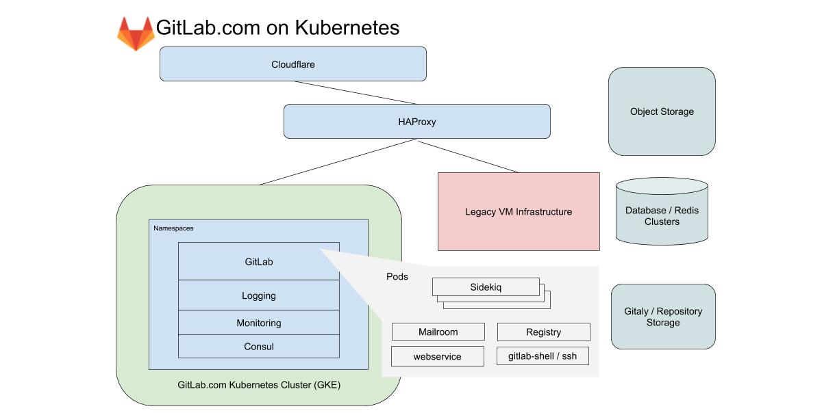 Наши выводы за год миграции GitLab.com на Kubernetes - 1