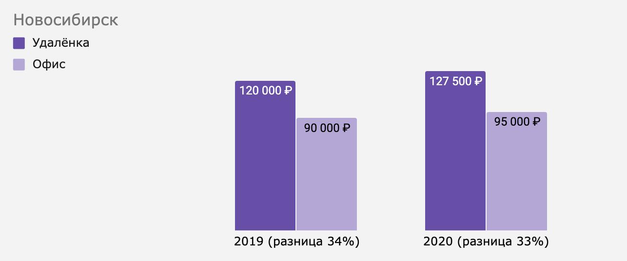 Как изменилась разница между удалёнкой и офисом в Новосибирске