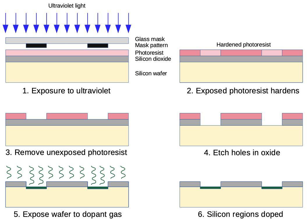 Внутренности HP Nanoprocessor: высокоскоростной процессор, не умеющий складывать - 7