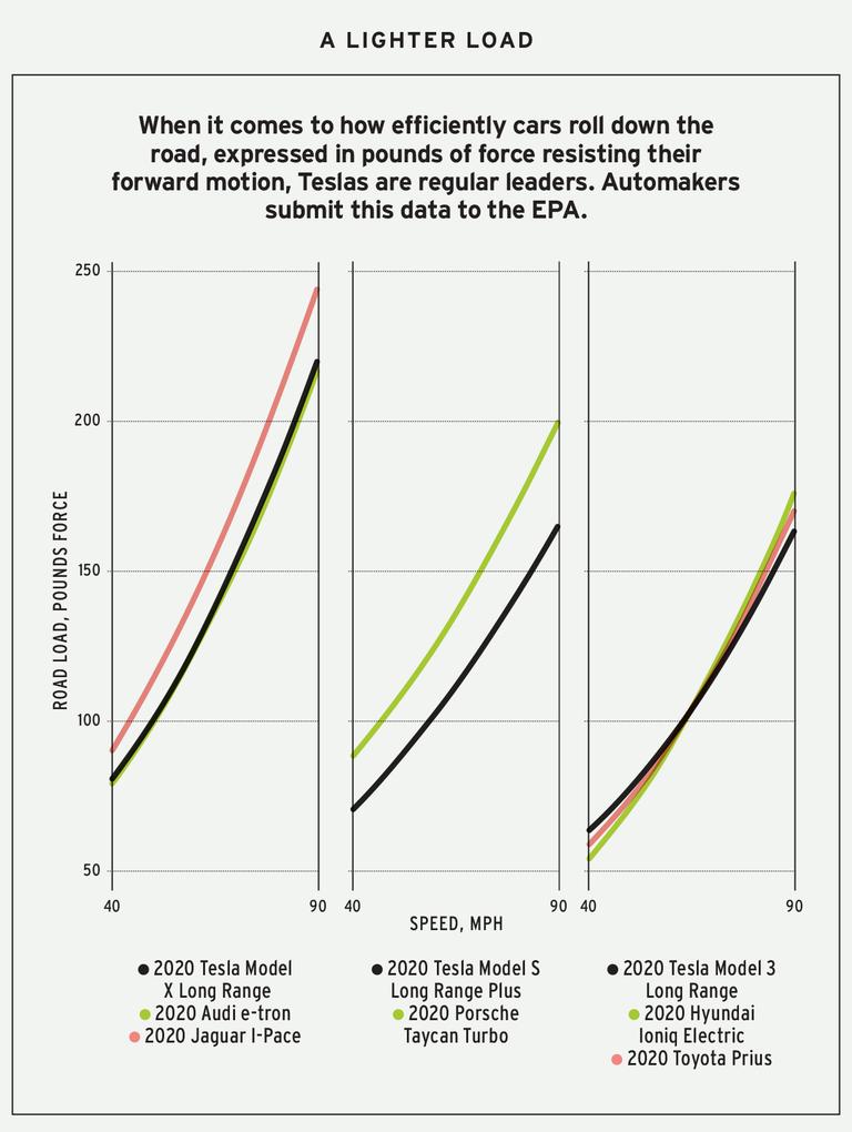 Как Tesla выжимает дальность пробега из своих автомобилей - 4