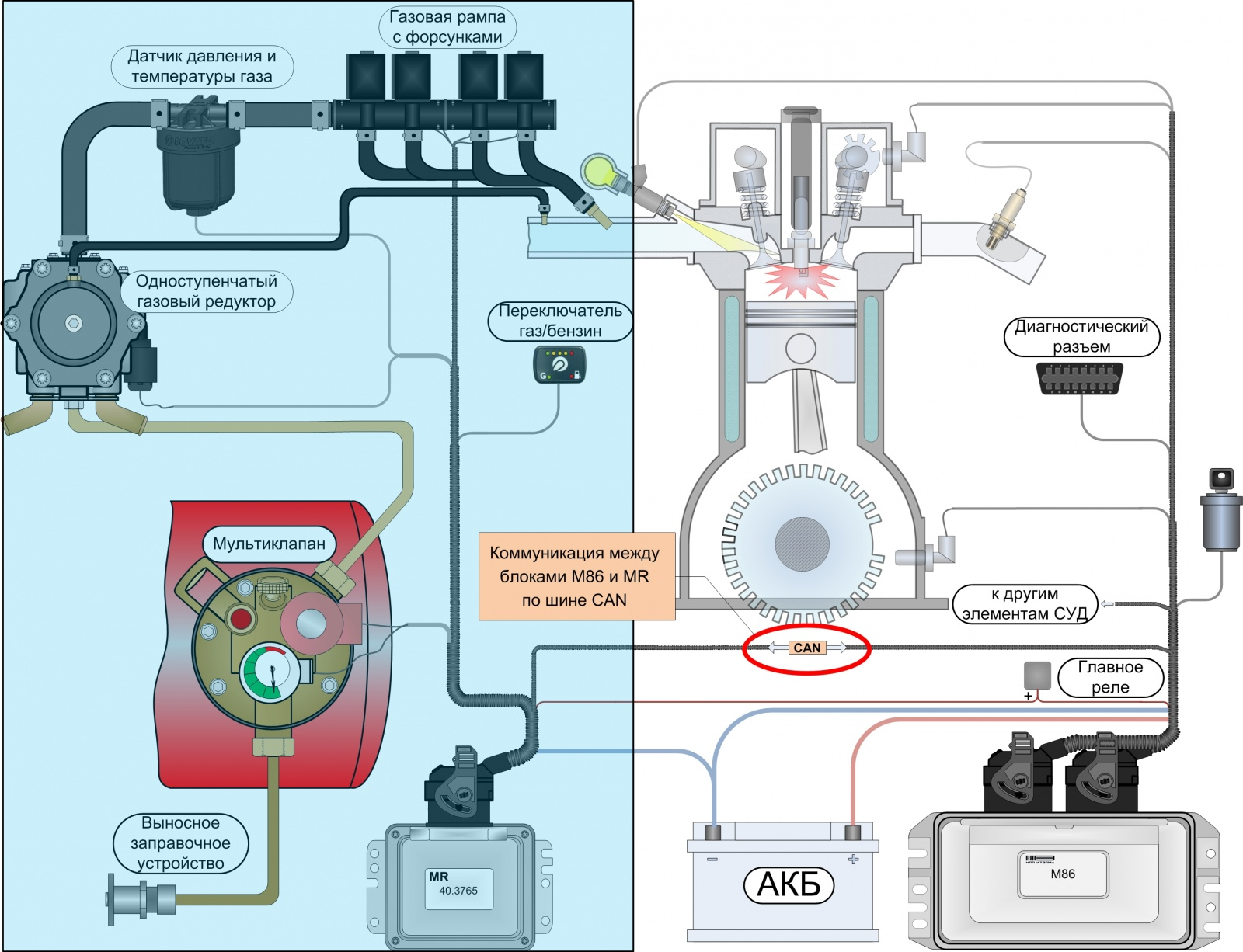 Первая в России серийная система управления двухтопливным двигателем с функциональным разделением контроллеров - 2