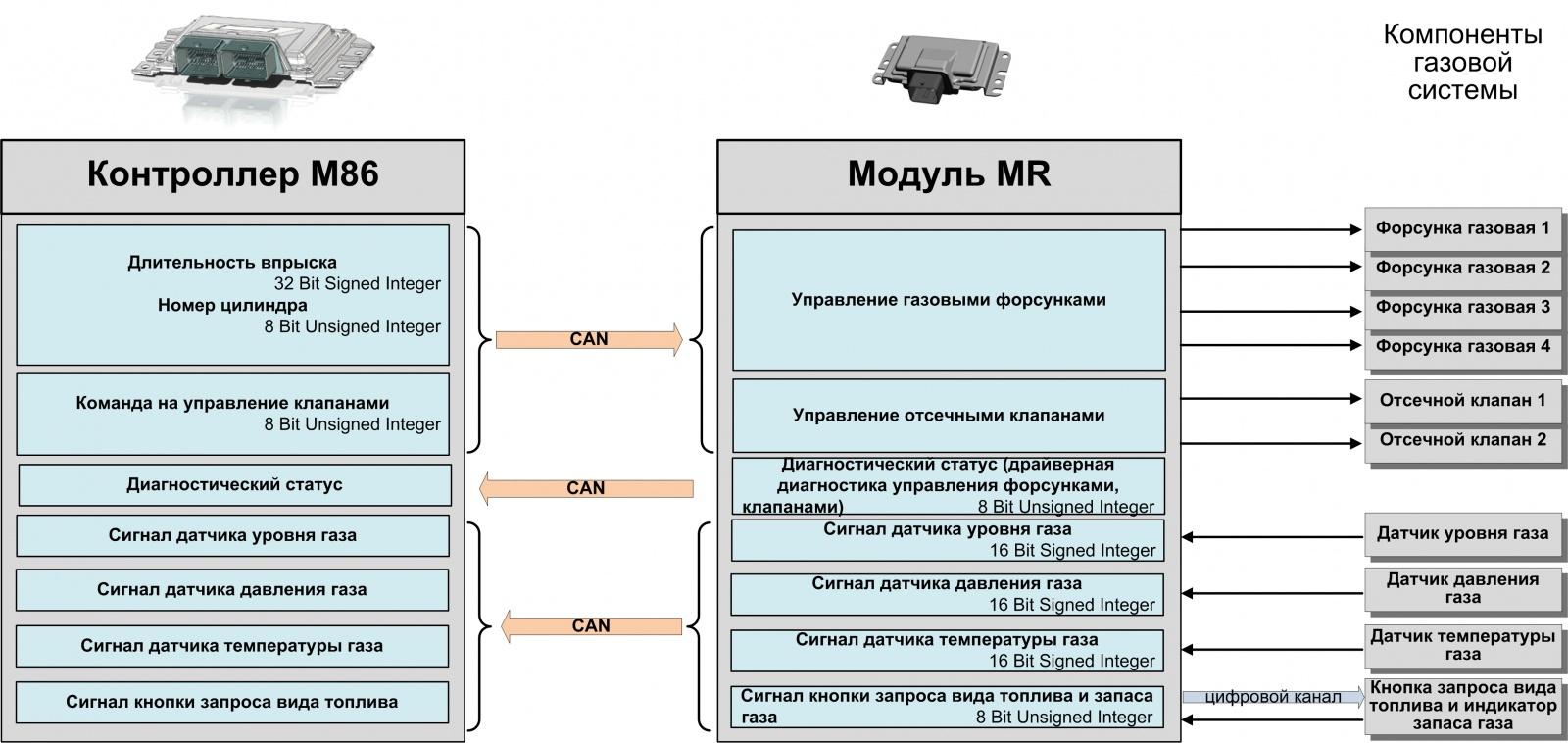 Первая в России серийная система управления двухтопливным двигателем с функциональным разделением контроллеров - 4
