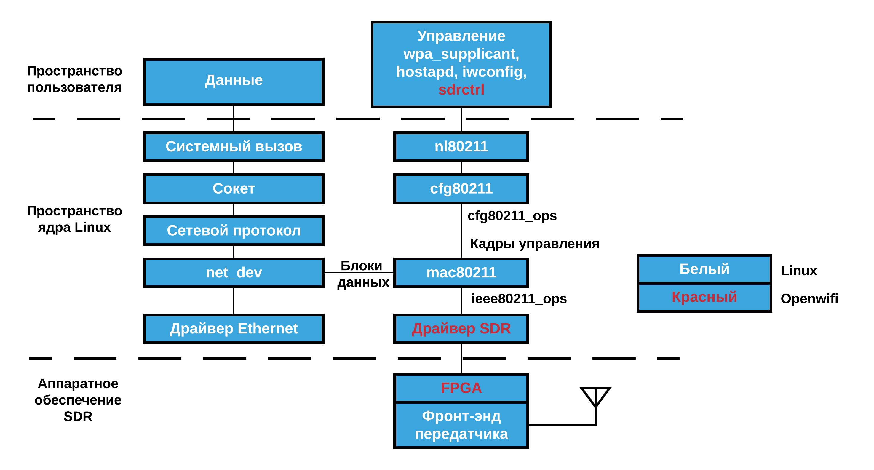 Проект Openwifi — как выглядит открытый Wi-Fi-чип - 2