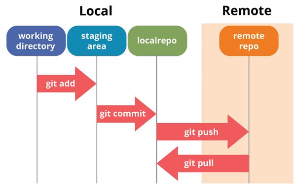 Путешествие в мир Linux и Git - 11