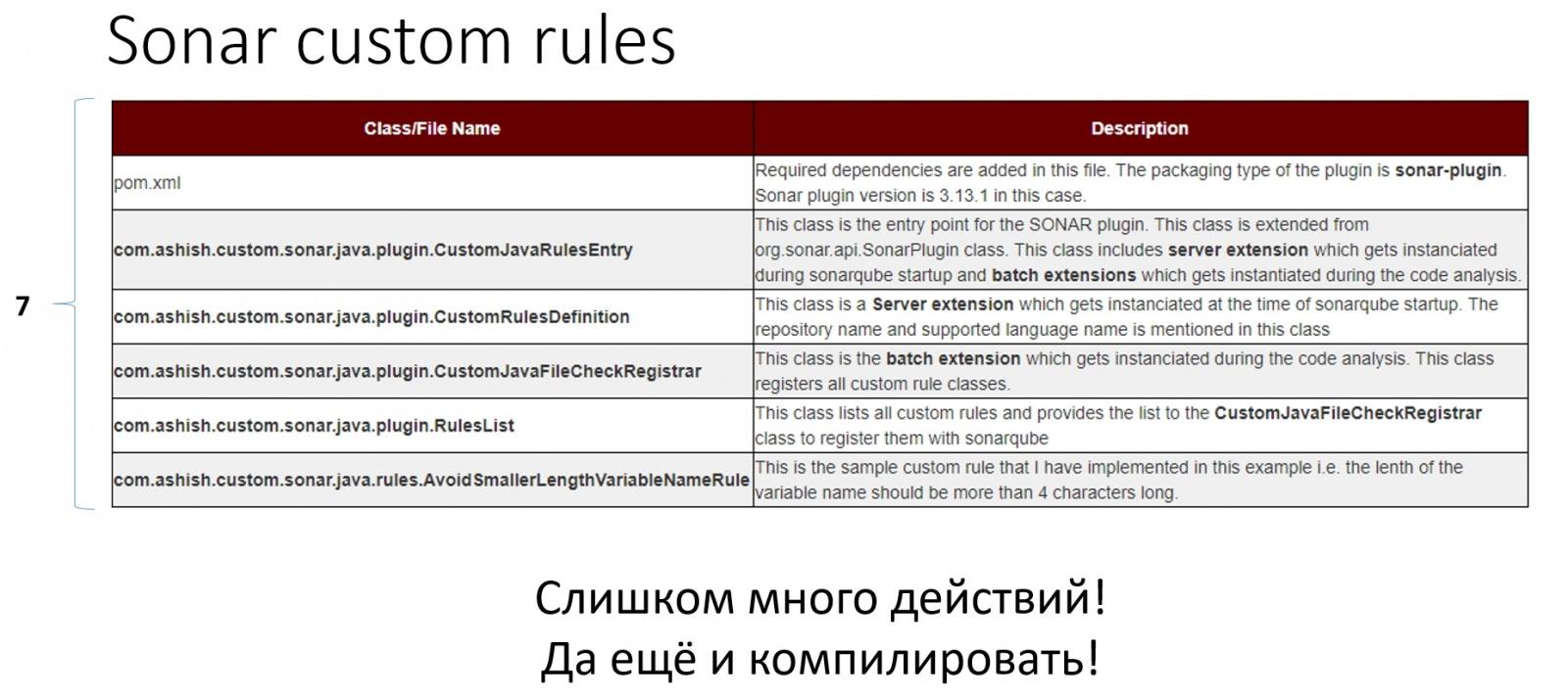 Враг не пройдёт, или как помочь командам соблюдать стандарты разработки - 4