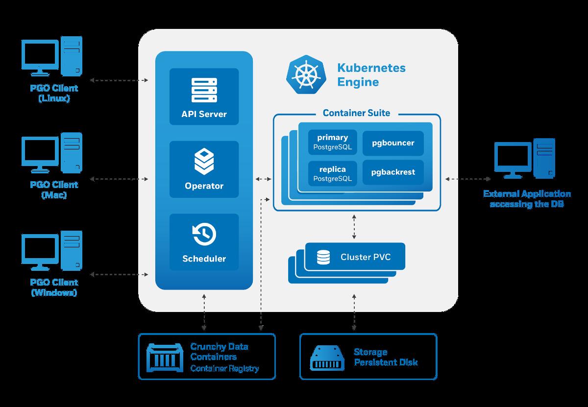 Краткий обзор операторов PostgreSQL для Kubernetes, наш выбор и опыт - 3