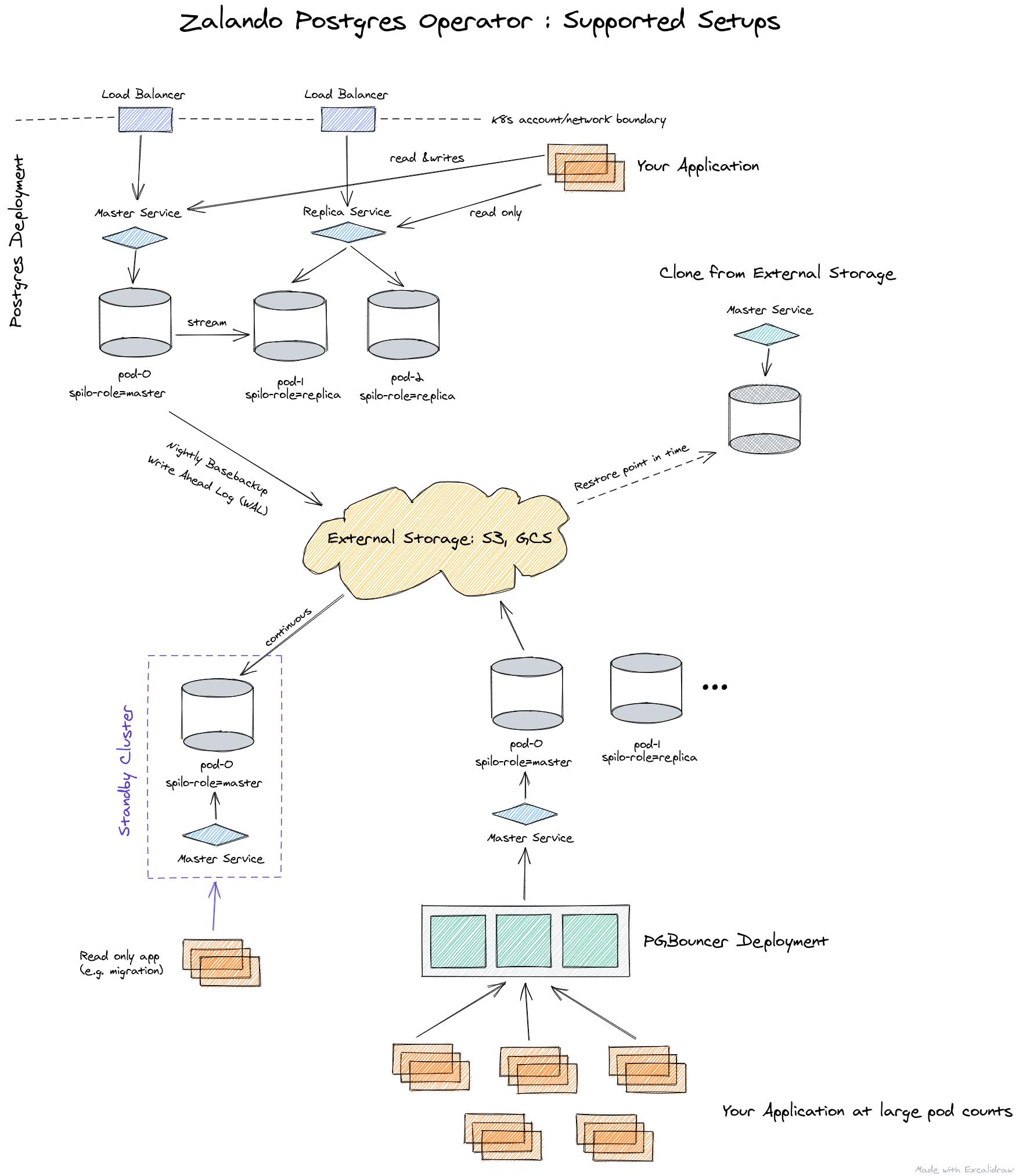 Краткий обзор операторов PostgreSQL для Kubernetes, наш выбор и опыт - 4