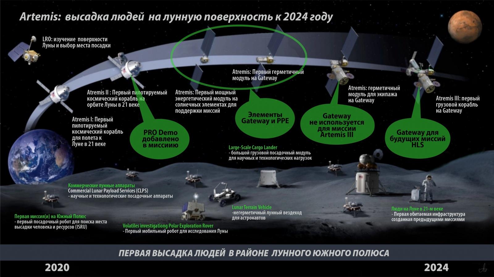 Bryce: кто и сколько полетит к Луне в 20-е годы. Прогноз - 8