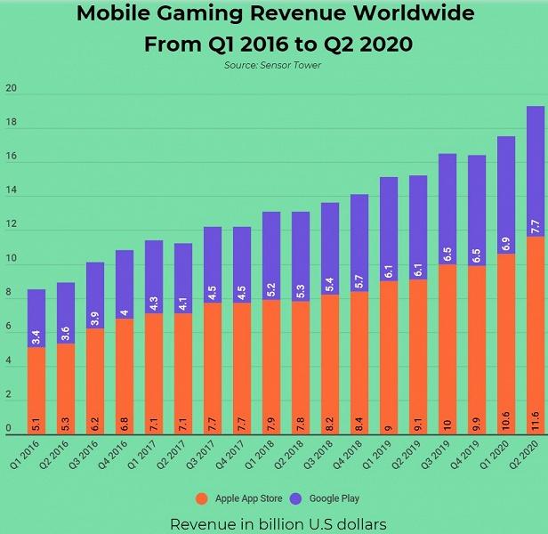 Загрузки мобильных игр в первом полугодии 2020 года превысили 28 млрд