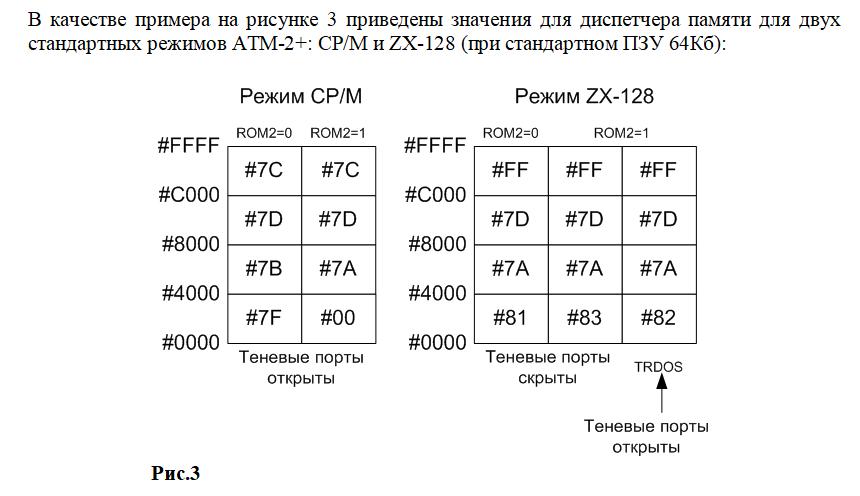 Архитектура операционной системы для ZX Spectrum-совместимых компьютеров - 8