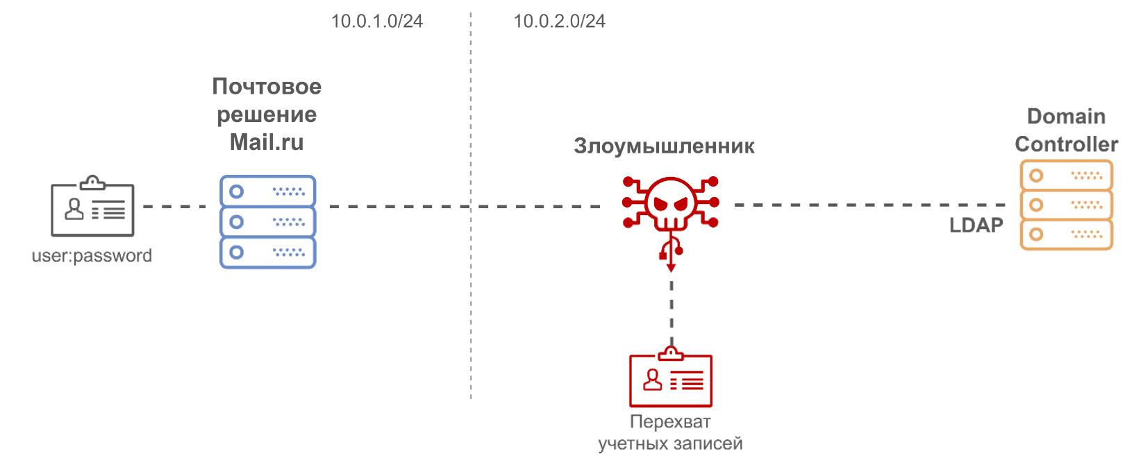 Как мы проводили аудит Корпоративной Почты Mail.ru — нашего нового сервиса для крупного бизнеса - 6