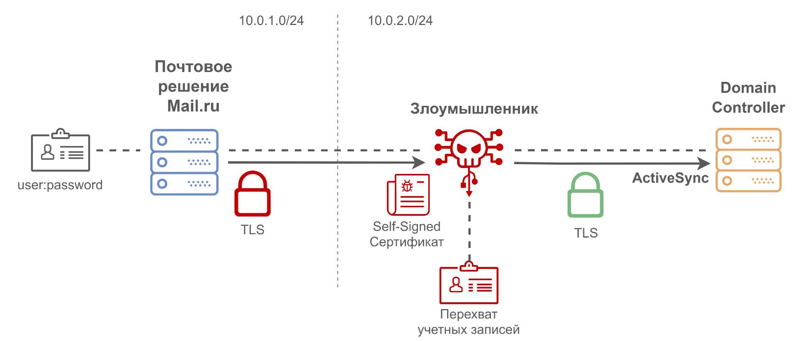 Как мы проводили аудит Корпоративной Почты Mail.ru — нашего нового сервиса для крупного бизнеса - 7