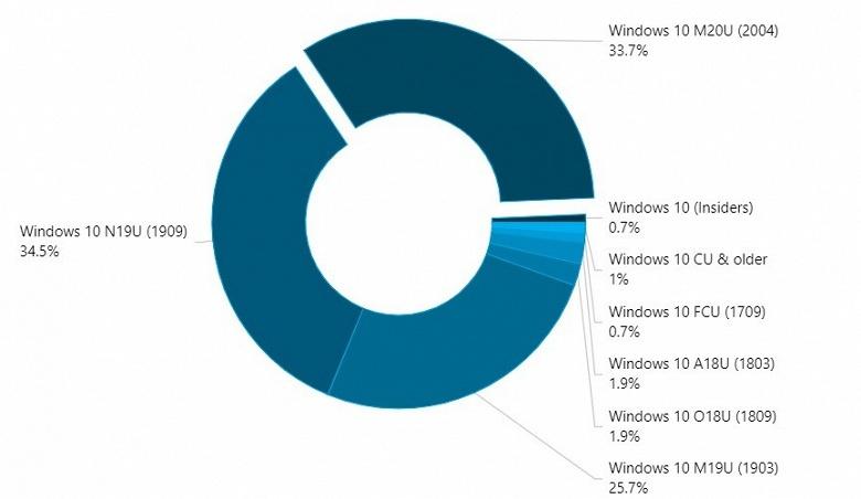 Новая Windows 10 стремительно набирает популярность