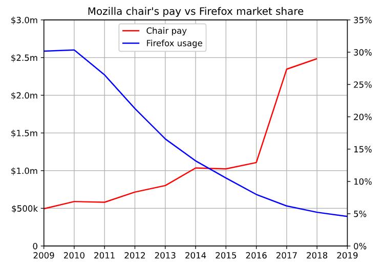 Доля Firefox упала на 85%, однако доходы руководства Mozilla выросли на 400% - 2