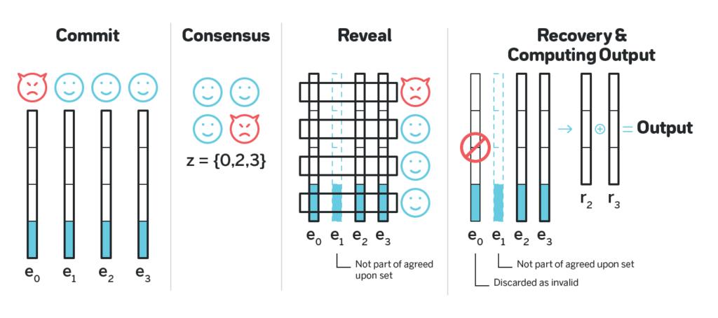 Можно ли генерировать случайные числа, если мы не доверяем друг другу? Часть 1 - 3