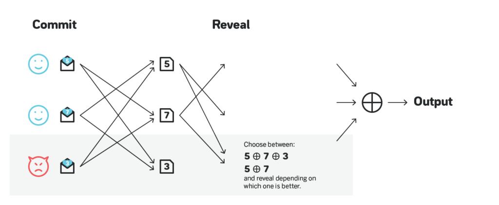 Можно ли генерировать случайные числа, если мы не доверяем друг другу? Часть 1 - 1