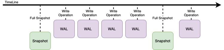 В Tarantool можно совместить супербыструю базу данных и приложение для работы с ними. Вот как просто это делается - 3