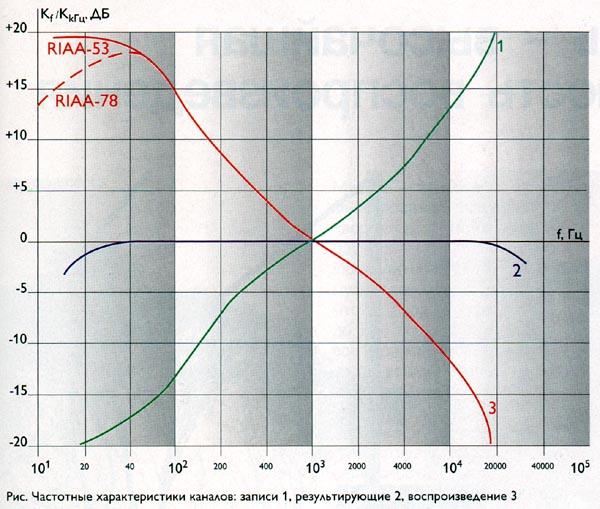Аудиофилькина грамота: о частотном диапазоне, возрасте, виниле и АЧХ тарелок Pink Floyd - 5