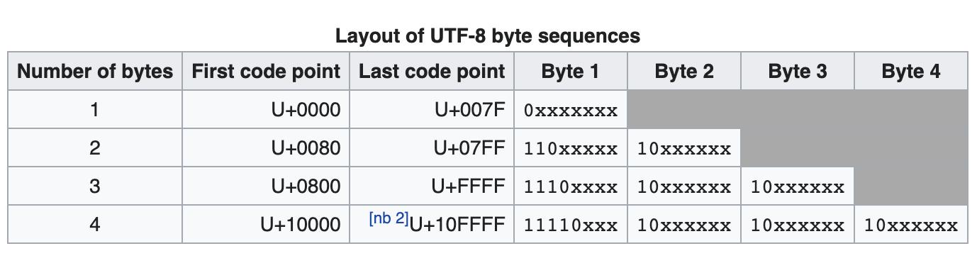 Ещё один велосипед: храним юникодные строки на 30-60% компактнее, чем UTF-8 - 3