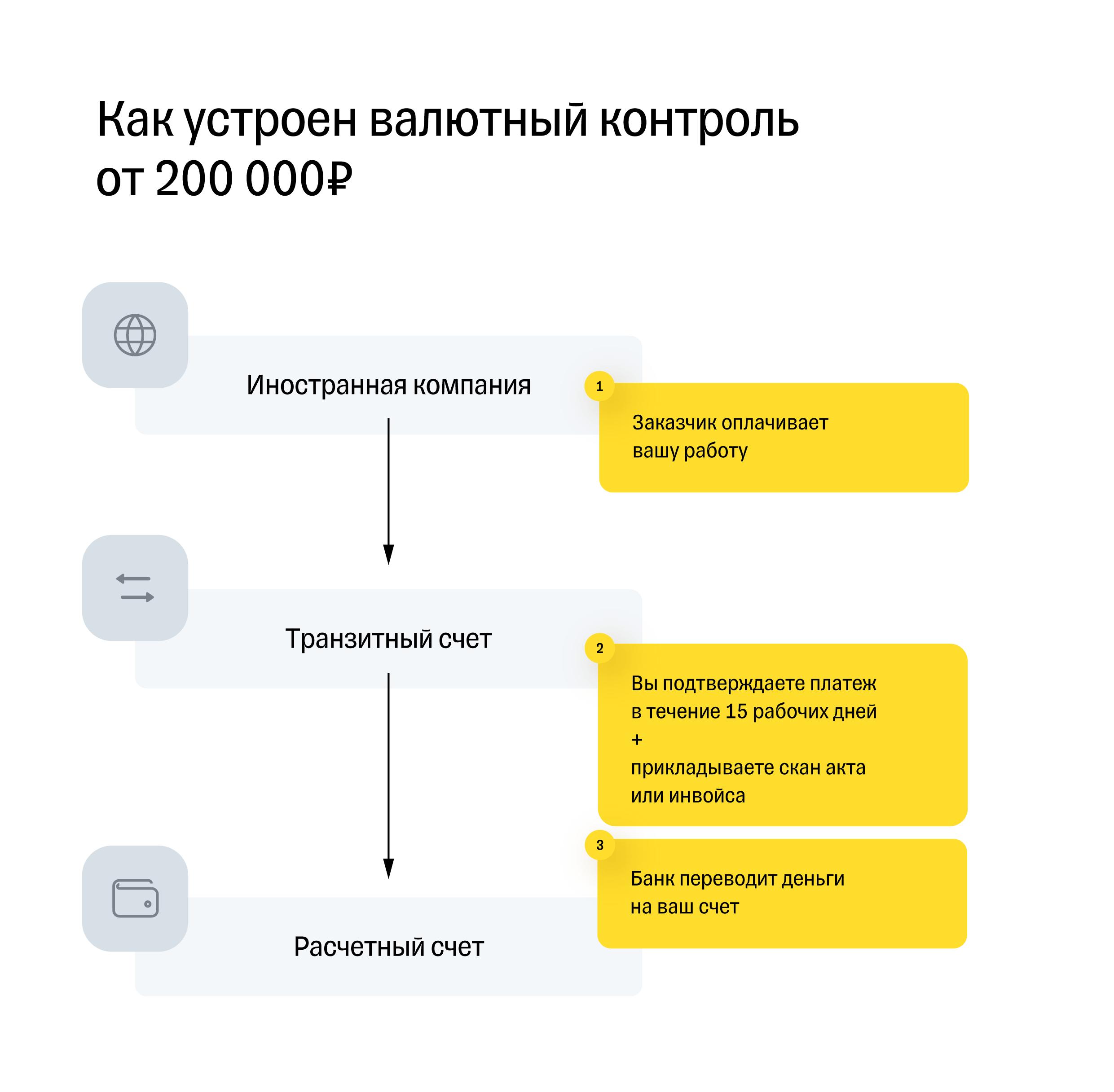 Схема валютного контроля для платежей от 200 000 рублей