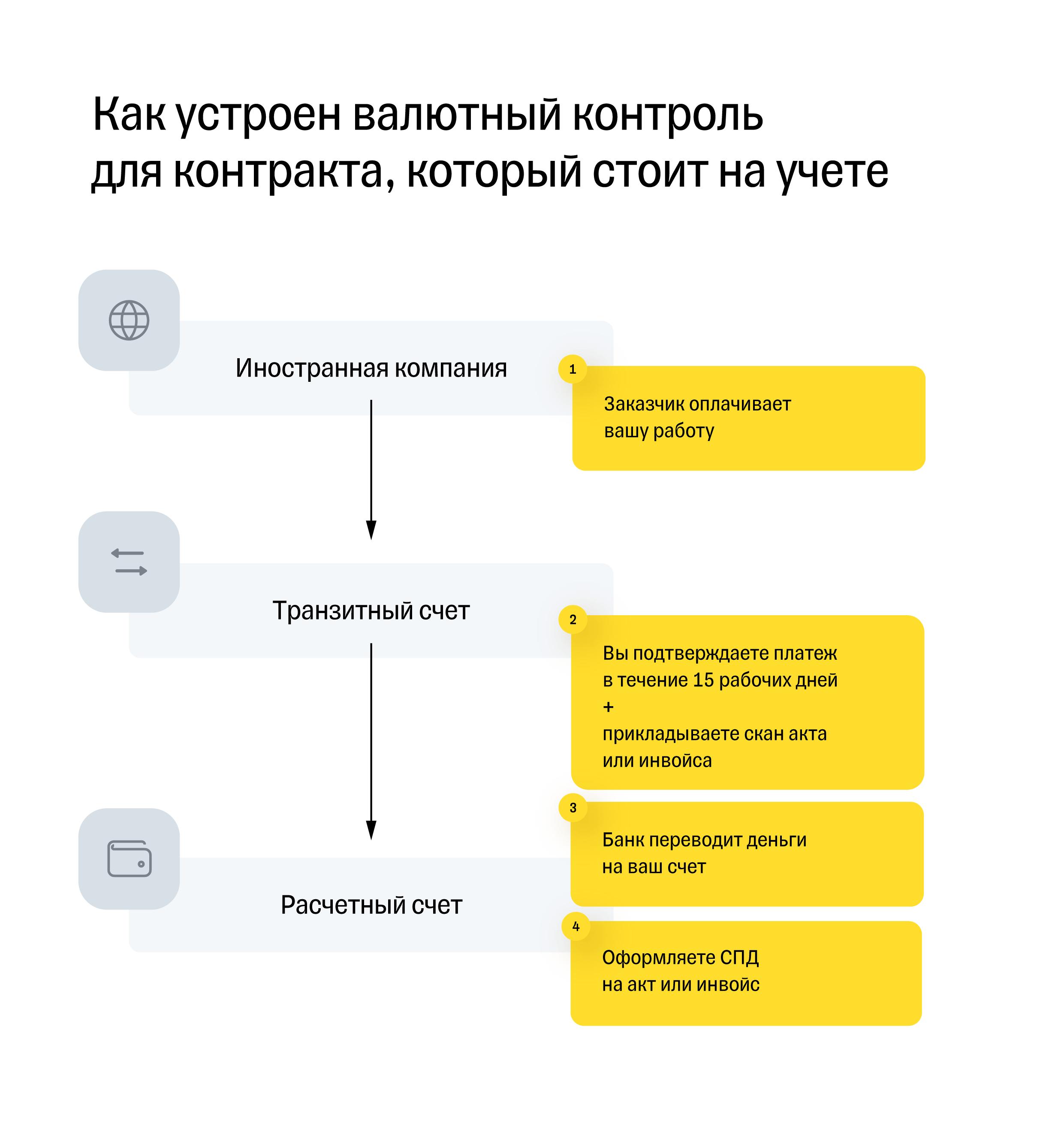 Схема валютного контроля для платежей по контракту, который стоит на учете