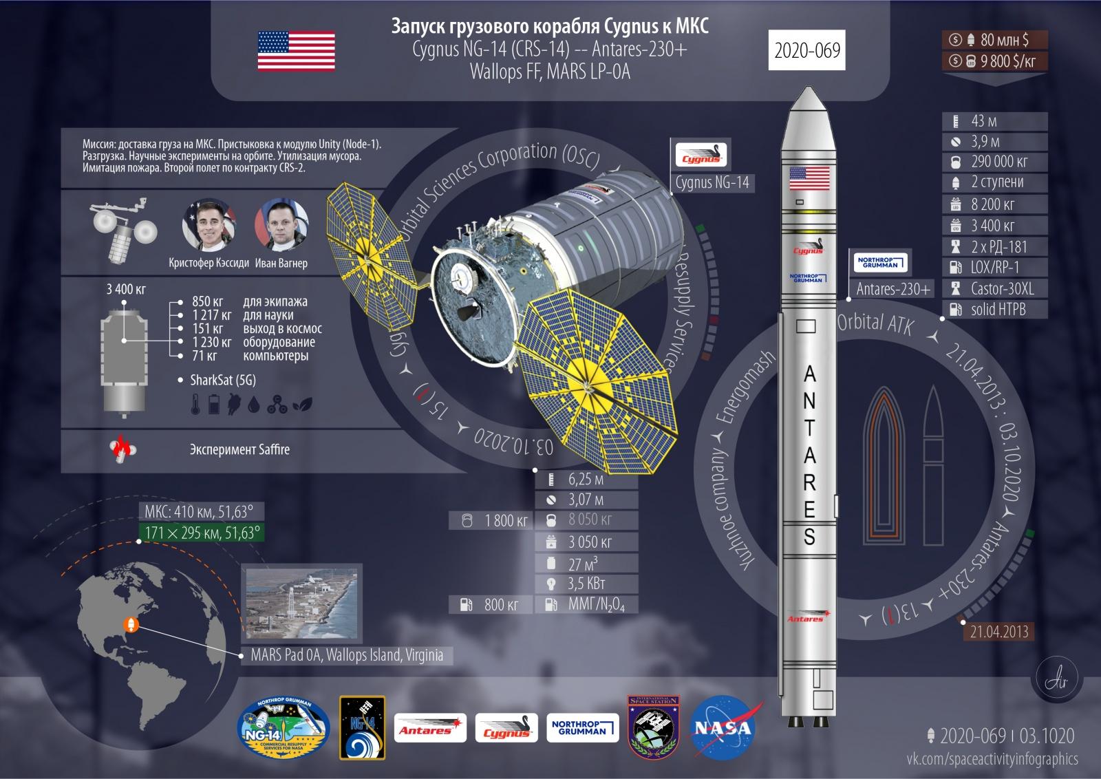 Грузовой корабль Cygnus для МКС. 2020 год: 77 всего, 69 успешных, 28 от США - 2