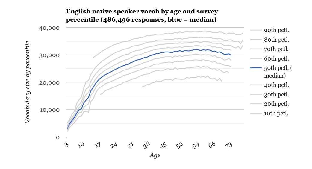 Любите читать книги на английском? Ваш словарный запас растет быстрее, чем у обычного жителя США - 2