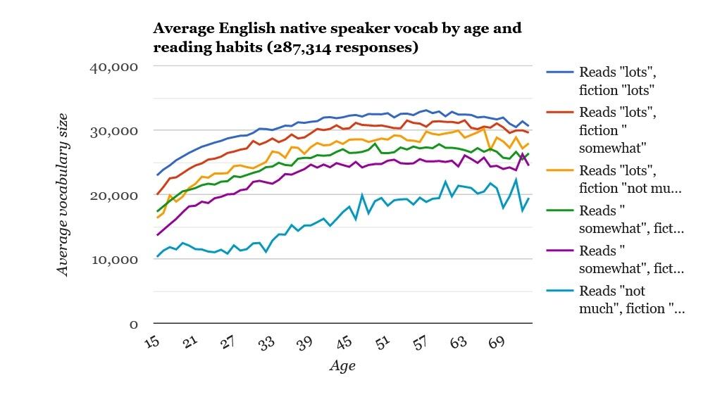 Любите читать книги на английском? Ваш словарный запас растет быстрее, чем у обычного жителя США - 3