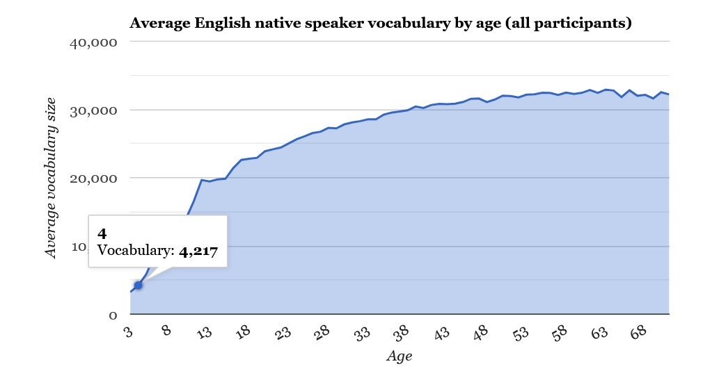Любите читать книги на английском? Ваш словарный запас растет быстрее, чем у обычного жителя США - 4