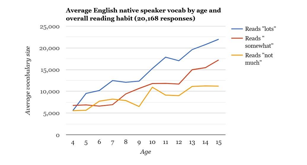 Любите читать книги на английском? Ваш словарный запас растет быстрее, чем у обычного жителя США - 5