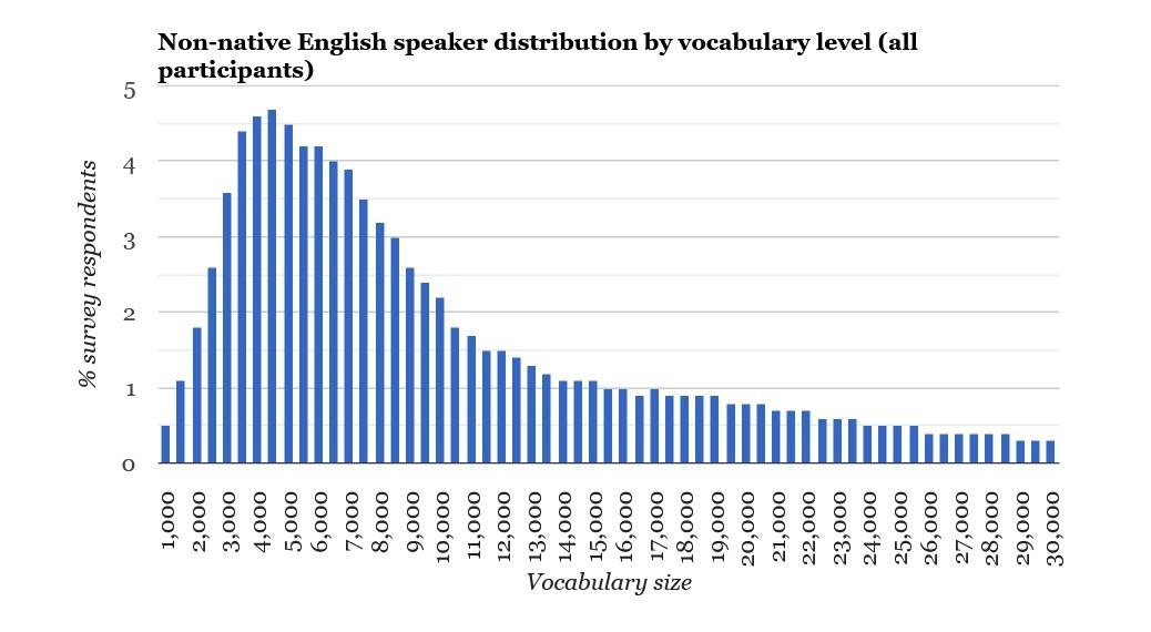 Любите читать книги на английском? Ваш словарный запас растет быстрее, чем у обычного жителя США - 6