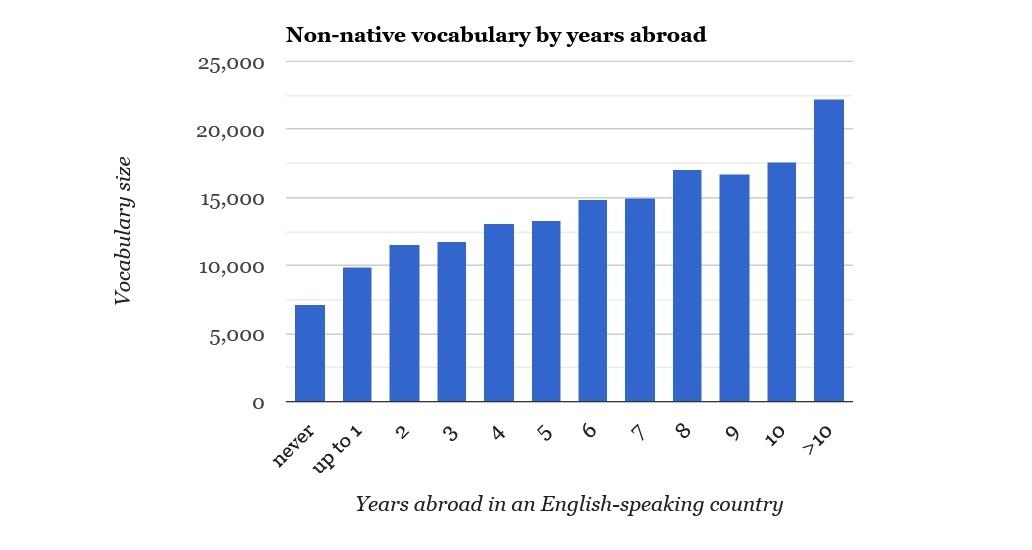 Любите читать книги на английском? Ваш словарный запас растет быстрее, чем у обычного жителя США - 8