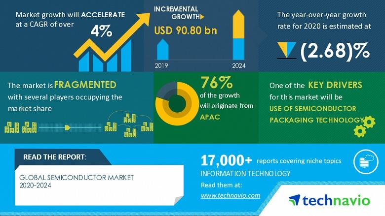 Аналитики TechNavio прогнозируют стабильный рост рынка полупроводниковой продукции в ближайшие годы