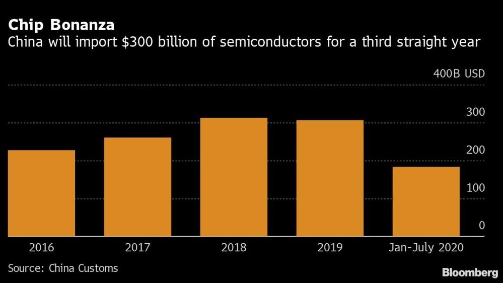 Китай планирует обогнать США в разработке чипов. Насколько это реально? - 2
