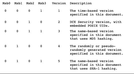 Как генерируются UUID - 2